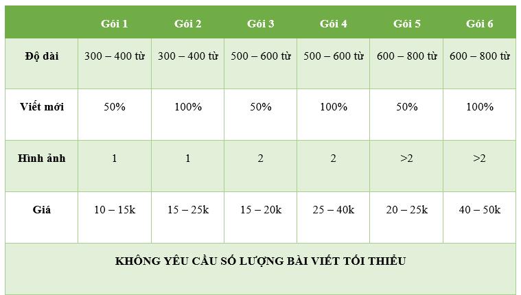 bảng giá dịch vụ viết bài chuẩn seo