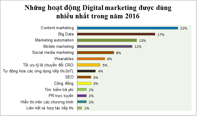 hoat-dong-digital-marketing-2016