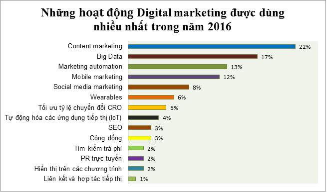 Xu hướng digital marketing được sử dụng nhiều trong năm 2016